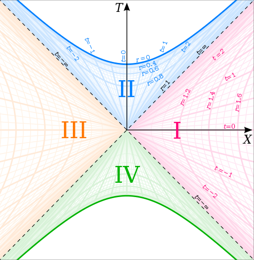 Kruskal–Szekeres diagram, in which there are four different colored quadrants in a grid. Two opposite quadrants are shaped as hyperbolas.